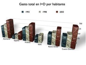 Gasto total en i+d por habitante en España