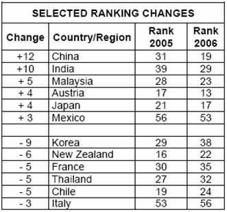 Variaciones 2005/2006 IMD World Competitiveness Yearbook 2006(variaciones)