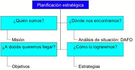 planifiación