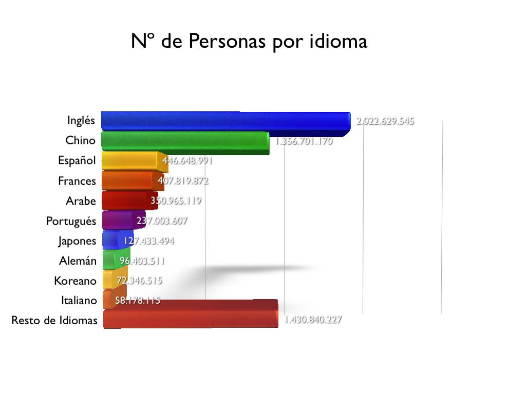 el espanol en el mundo datos: