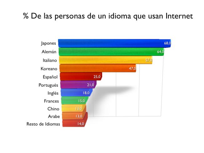 %porcentaje de personas que acceden a internet por idioma