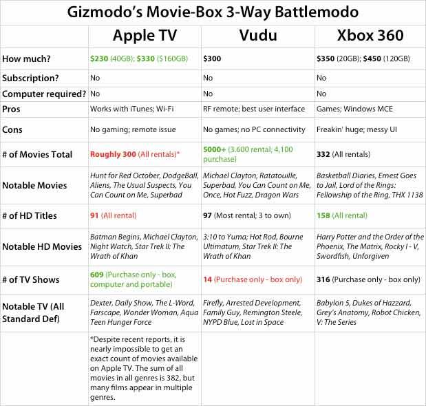 apple tv vs xbox360