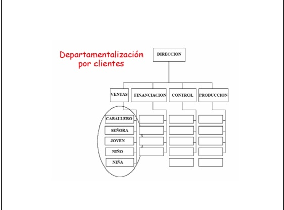 Departamentos clientes
