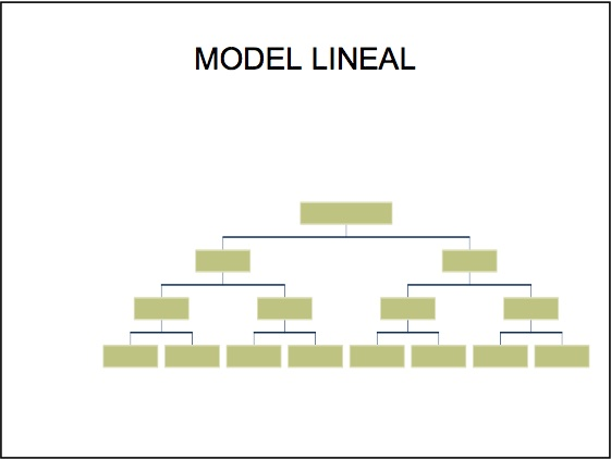 Model lineal