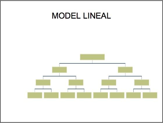 Model lineal
