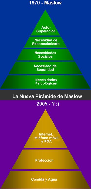 internet_2_0_nueva_piramide_maslow