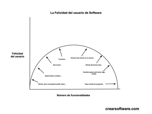 funcionalidad y software