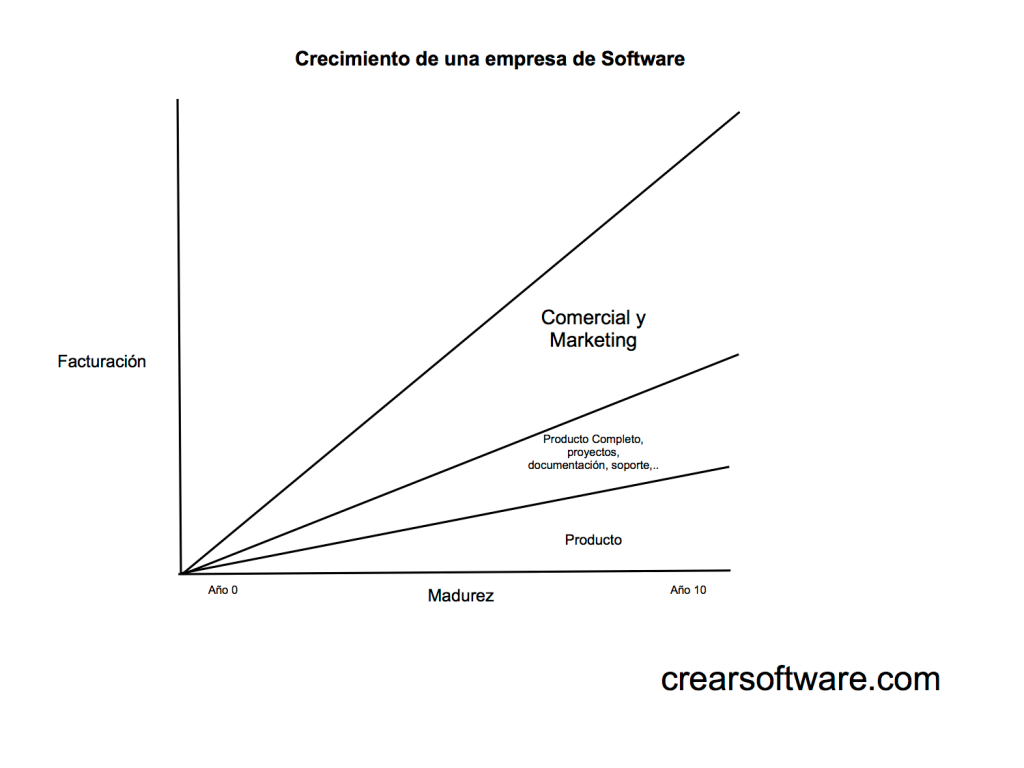 Crear software-Crecimiento de una empresa de software