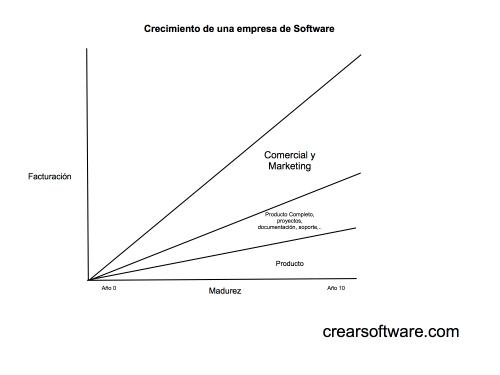 Crear software-Crecimiento de una empresa de software