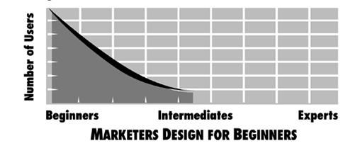 Marketing diseña para novatos