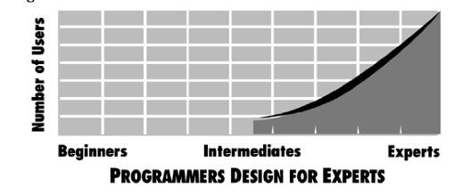 Programadores diseñan para expertos