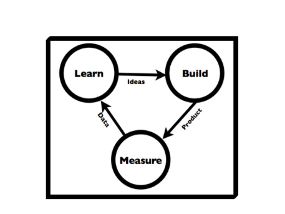 desarrollo de software iterativo