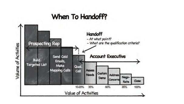 ciclo de ventas de software